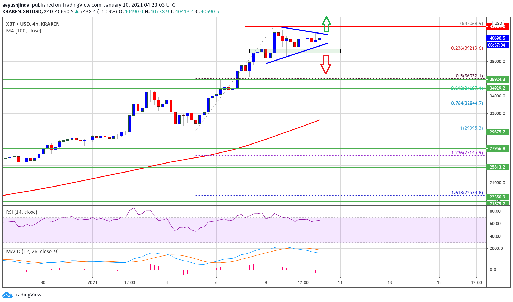 Bitcoin Consolidates above $40K, Why BTC Could Surge To $50K
