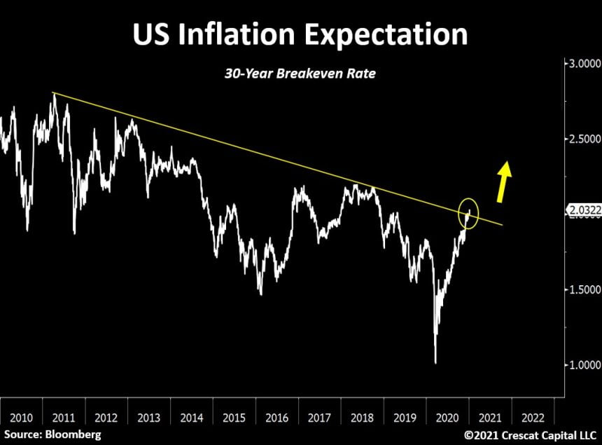 Bullish For Bitcoin: US Inflation Expectation Breaks Out From Decade Long Downtrend