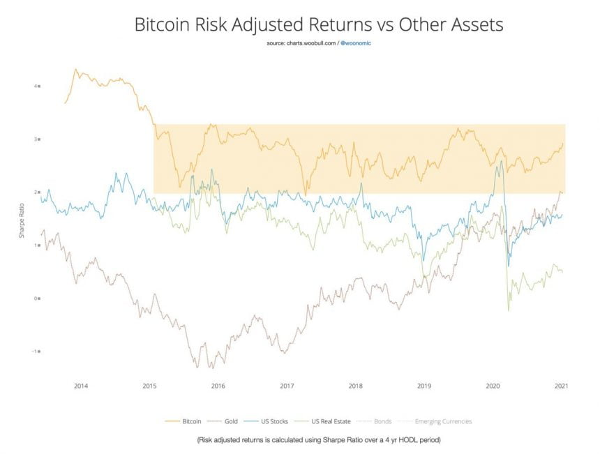 Room to Rally: Bitcoin's Risk-Adjusted Returns are Steady at 6 Year+ Levels