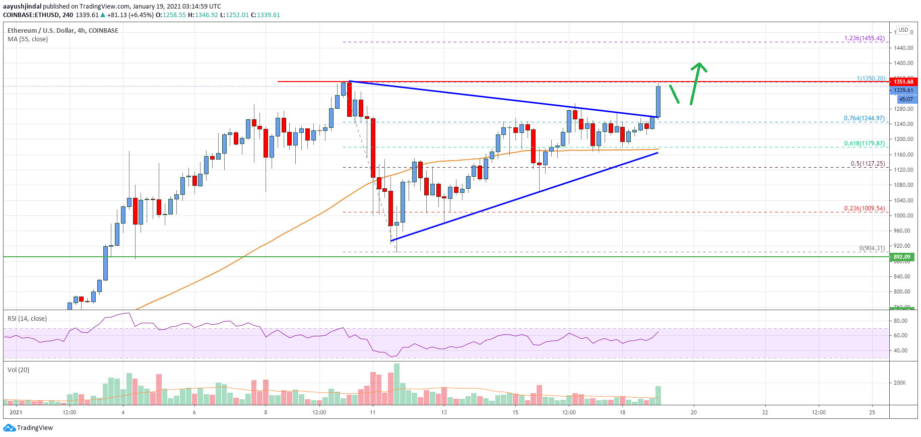 TA: Ethereum Smashes Key Resistance: Why ETH Could Rally To New ATH