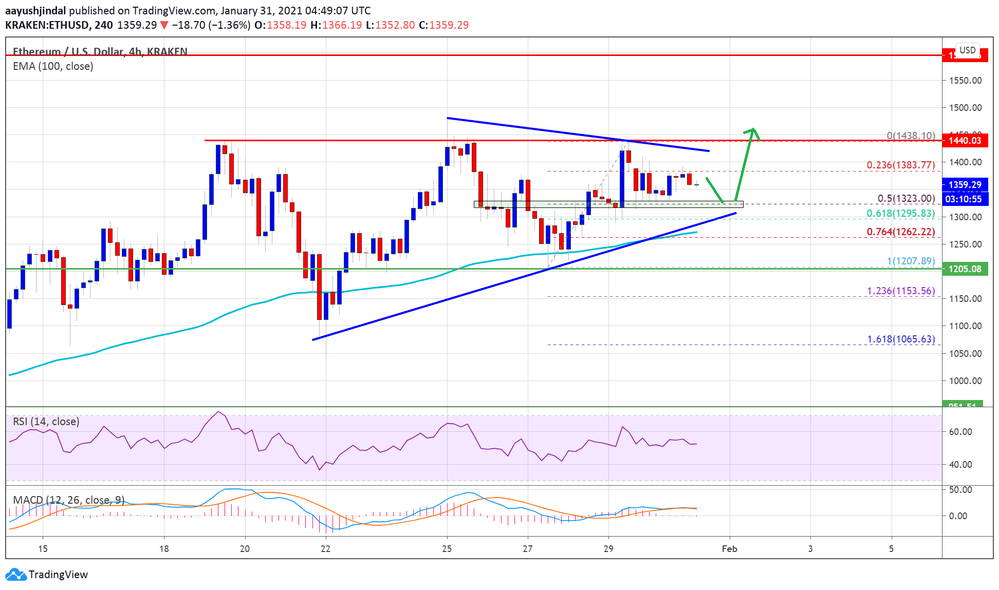 Ethereum Could Outperform Bitcoin, Why ETH Could Rally To $1,5002