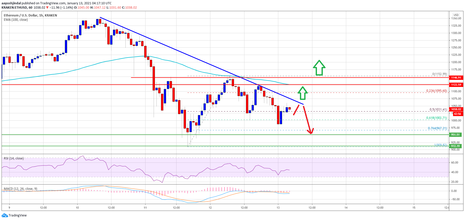 TA: Ethereum Facing Major Hurdles: Why 100 SMA Could Trigger Fresh Rally