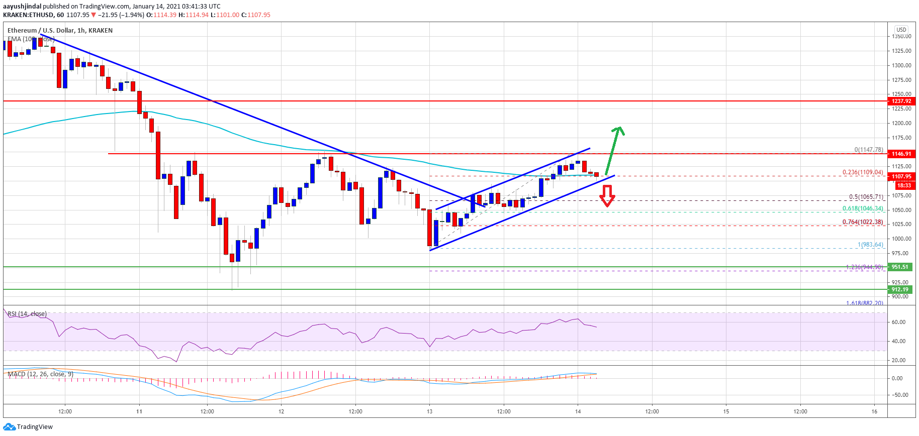 TA: Ethereum Fails Again At $1,150: Why Dips Could Be Limited