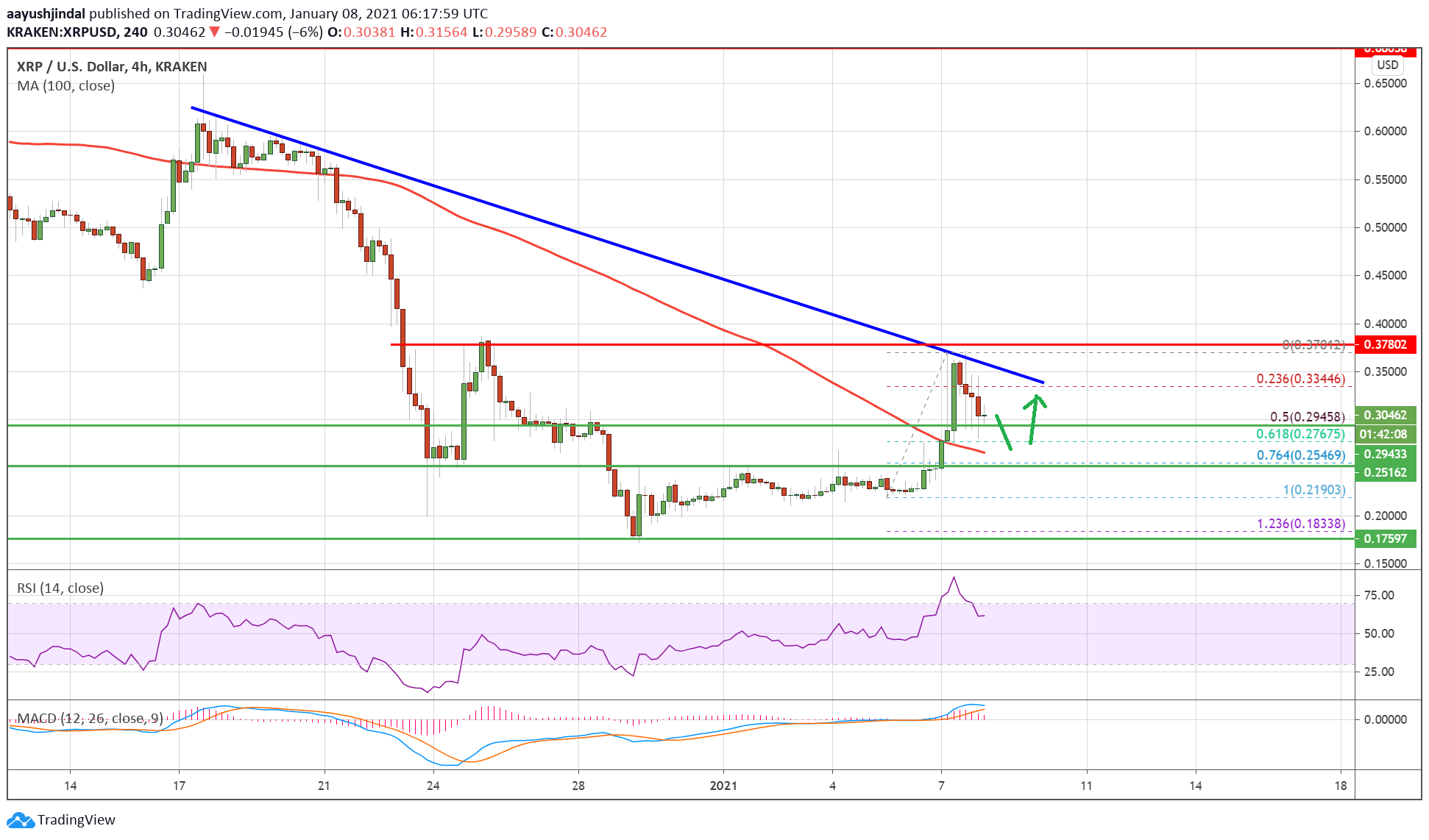 Charted: Ripple (XRP) Eyes Fresh Rally To $0.35, Dips Remain Supported