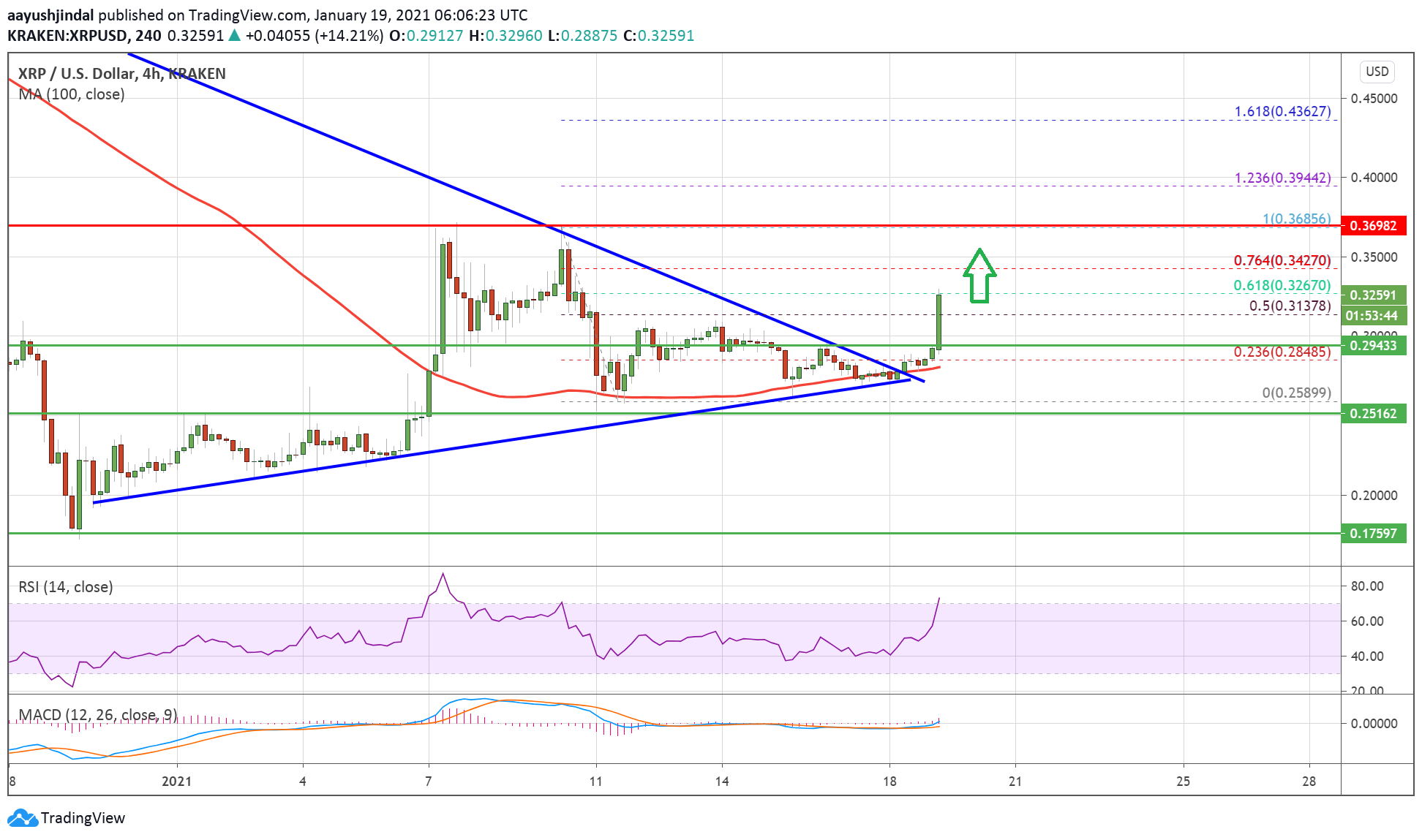 Charted: Ripple (XRP) Surges 15%, Why The Bulls Are Back In Control