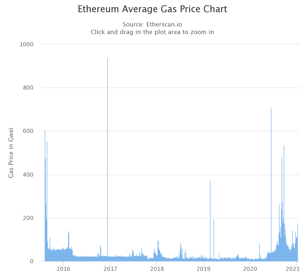 Ethereum gas costs