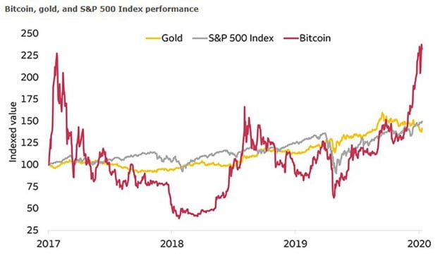 2021 Is Bitcoin's Year: How to Get in on the Digital Gold Rush
