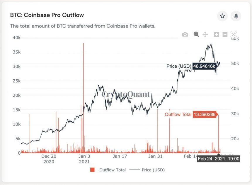 coinbase bitcoin outflow