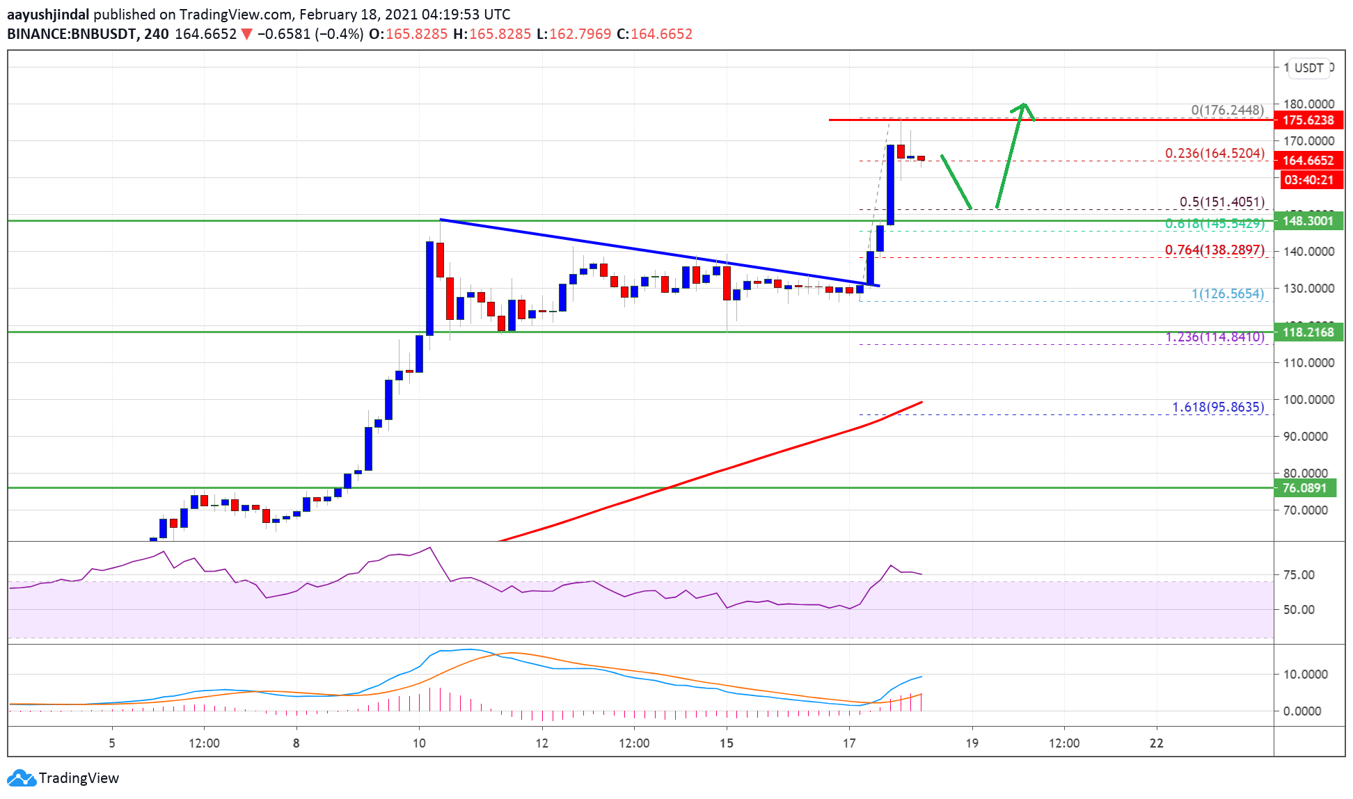 Charted: Binance Coin (BNB) Trades To Record High At $175, $200 Still Possible