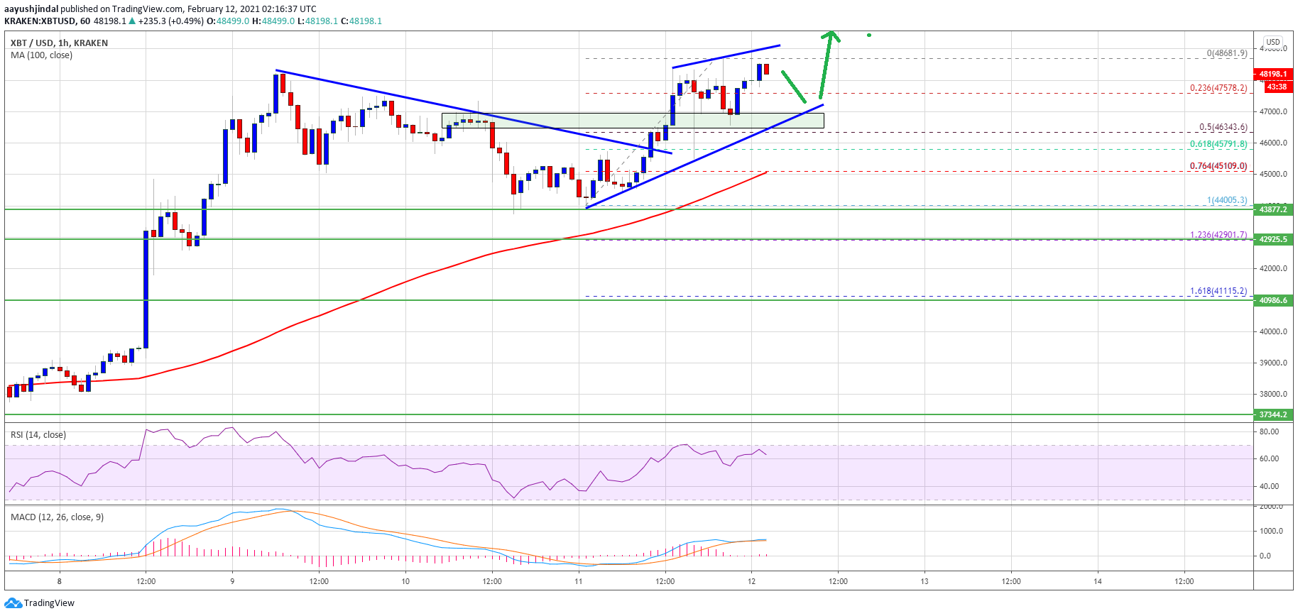TA: Why Bitcoin Bulls Could Aim $50K After Recent Rally To $48.6K