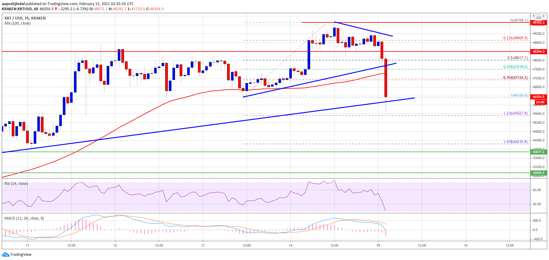 TA: Bitcoin Dips $2K, Why BTC Could Bounce Back From $45K