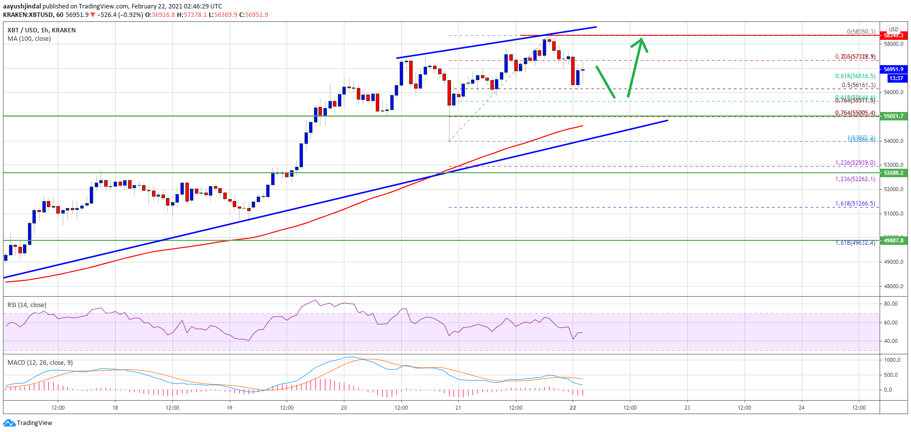 TA: Bitcoin Price Climbs Above $58K, Why Bulls Could Aim $60K