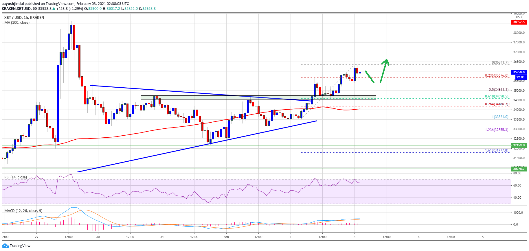 TA: Bitcoin Price Gains Traction, Why BTC Could Revisit $38K2