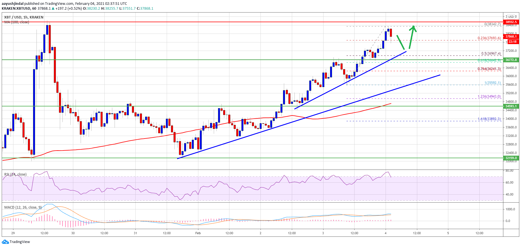 TA: Bitcoin Price Revisits $38K, Why BTC Dips Turn Attractive2
