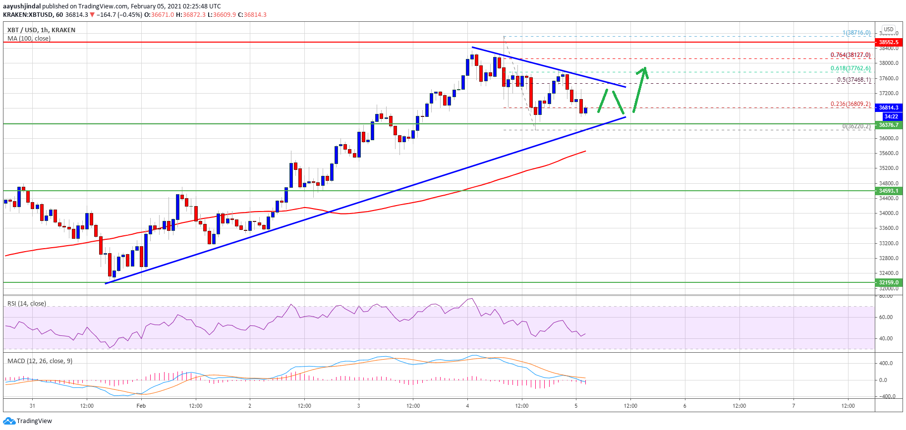 TA: Bitcoin Consolidated above $36K, Why BTC Could Start A Fresh Increase