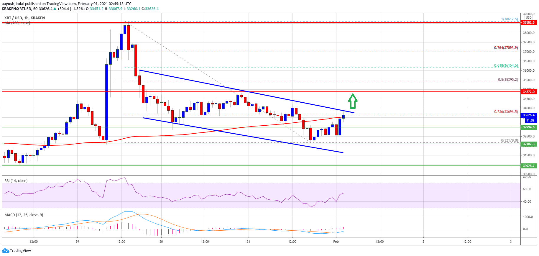 TA: Why Bitcoin Price Above $34K Could Start A Strong Surge