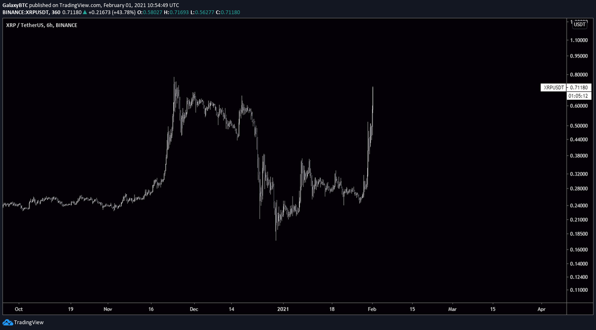 "XRP Posts Wild ""Pump and Dump"" as Retail Buyers Give Whales an Exit"