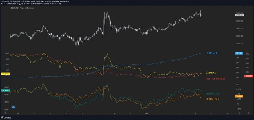 Institutional Buyers the Likely Suspect Behind Latest Bitcoin Rally; What's Next?2
