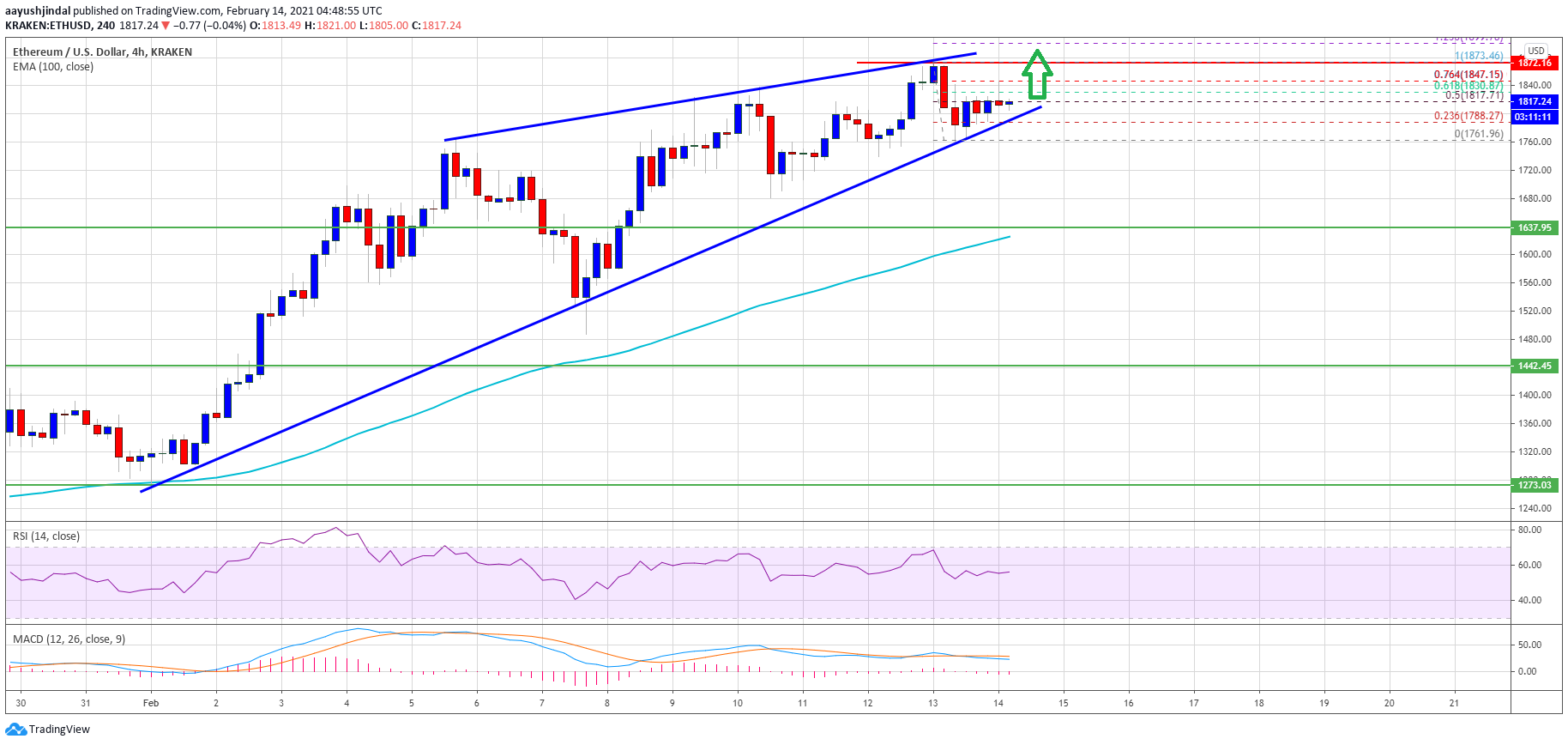 Ethereum Remains Strong, Why ETH Could Soon Test $2,000