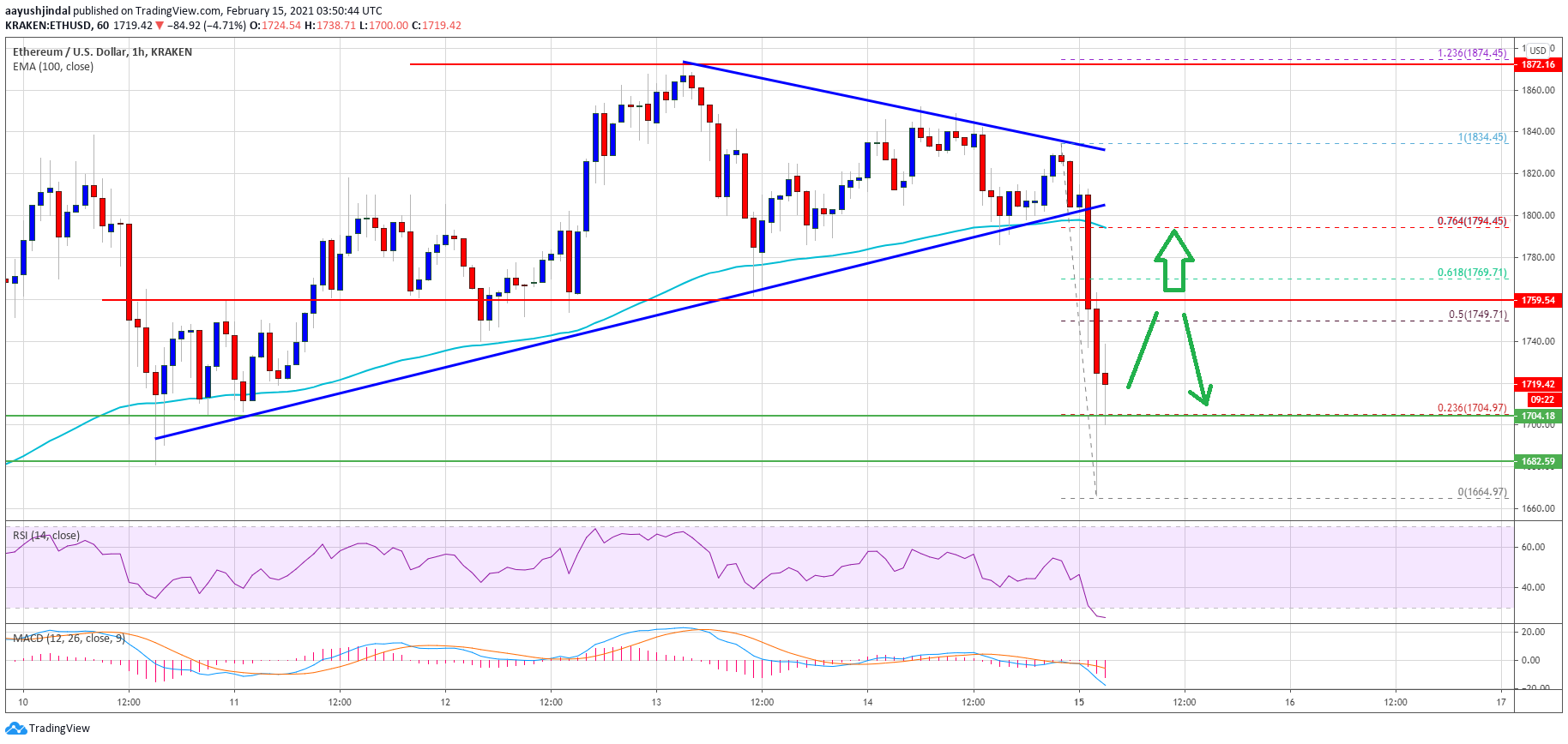 TA: Ethereum Corrects Sharply, Why ETH Could Struggle To Reclaim $1,800