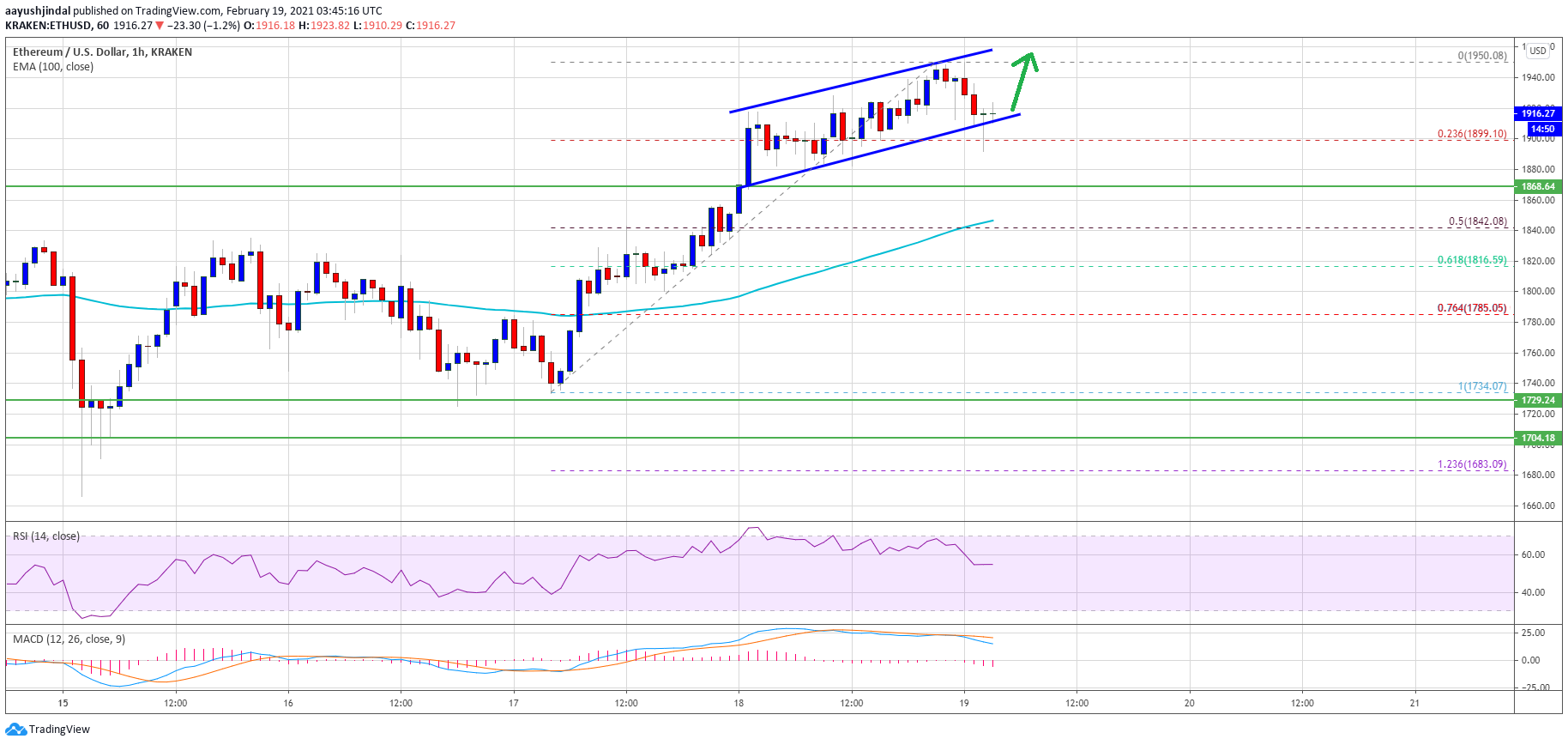 TA: Why Ethereum Is Attractive On Dips Despite Slow Rise Towards $2K