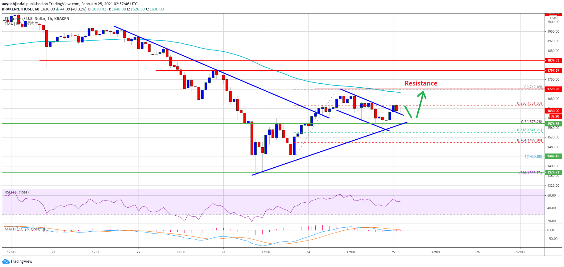 TA: Ethereum Bulls Keeps Pushing, Why $1,720 Is The Key For Fresh Rally