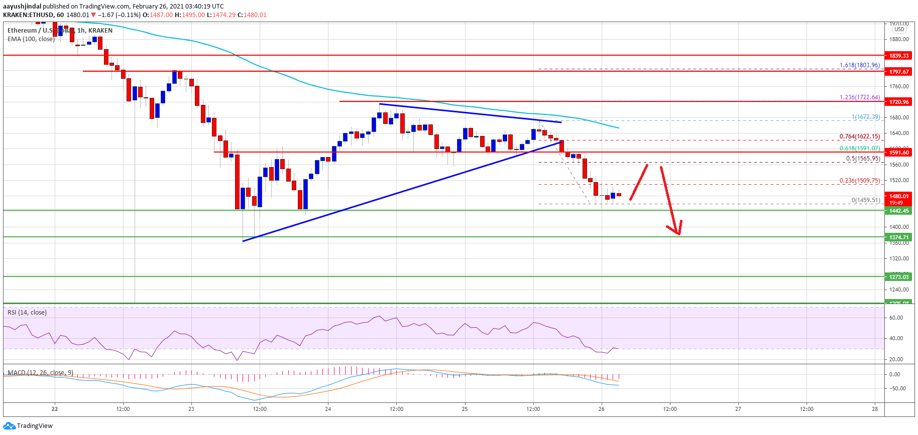 TA: Why Ethereum Below $1,400 Could Spark A Sharp Decline