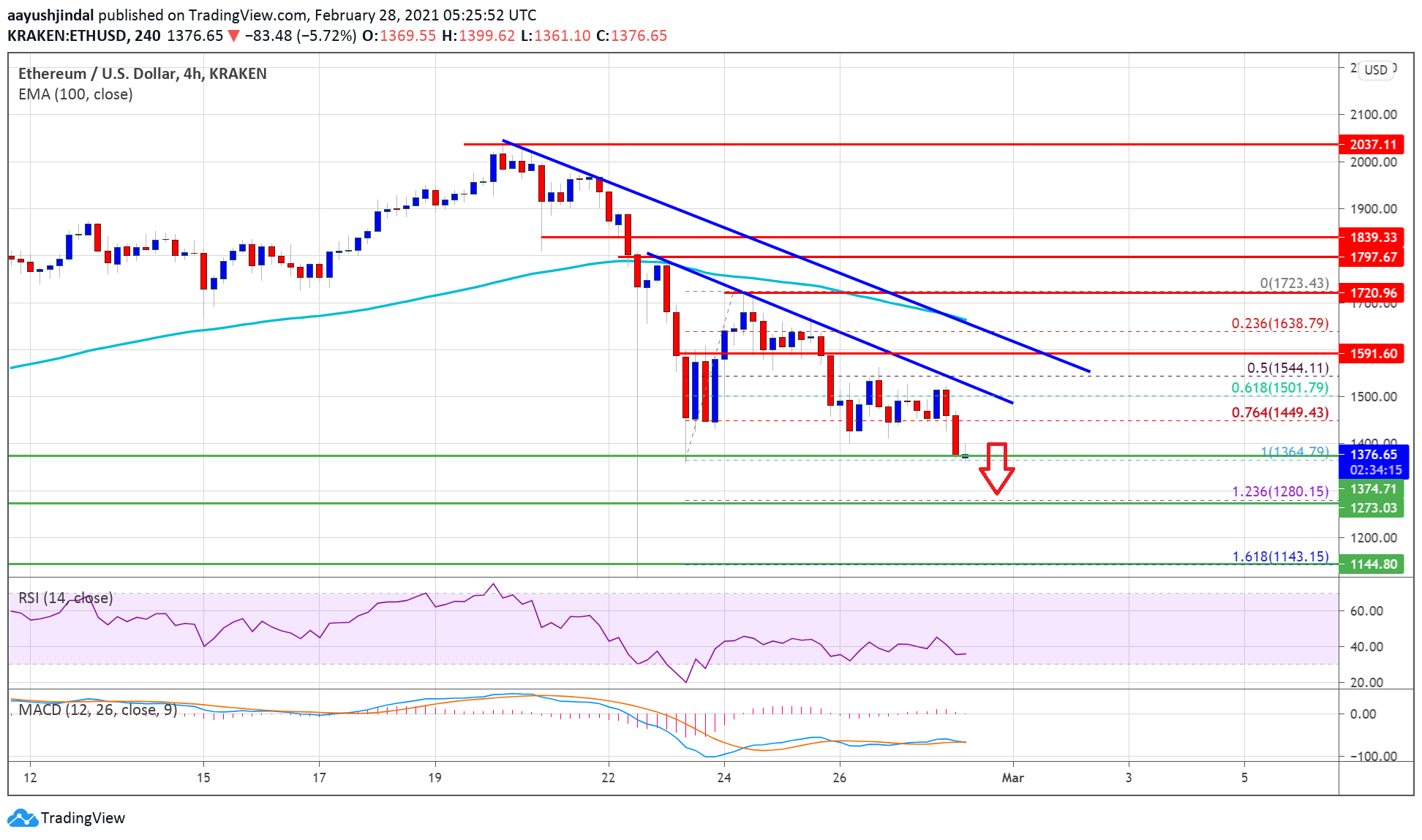 Ethereum Gains Bearish Momentum, Why ETH Could Test $1,280