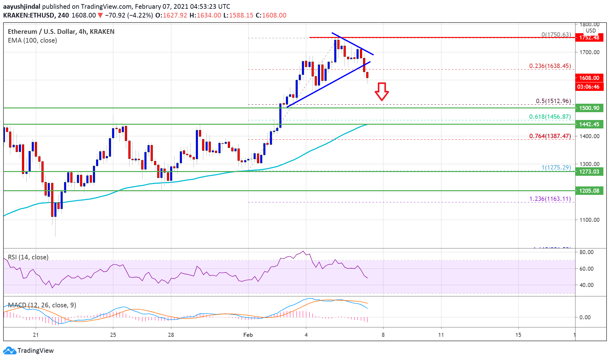 Ethereum Starts Corrective Decrease, Why ETH Remains Attractive Near $1,500