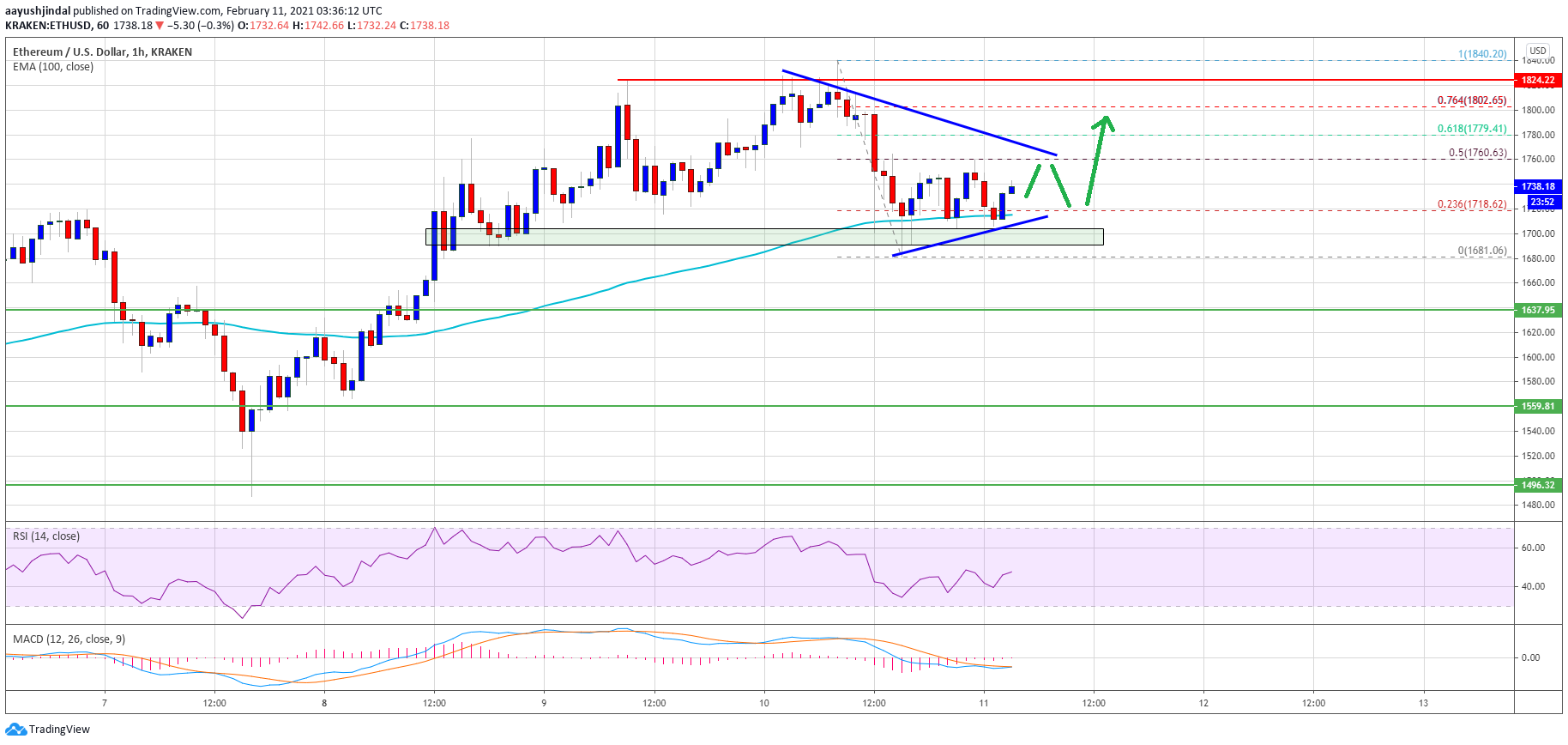 TA: Ethereum Holding Gains above $1,700, Why ETH Remains In Strong Uptrend