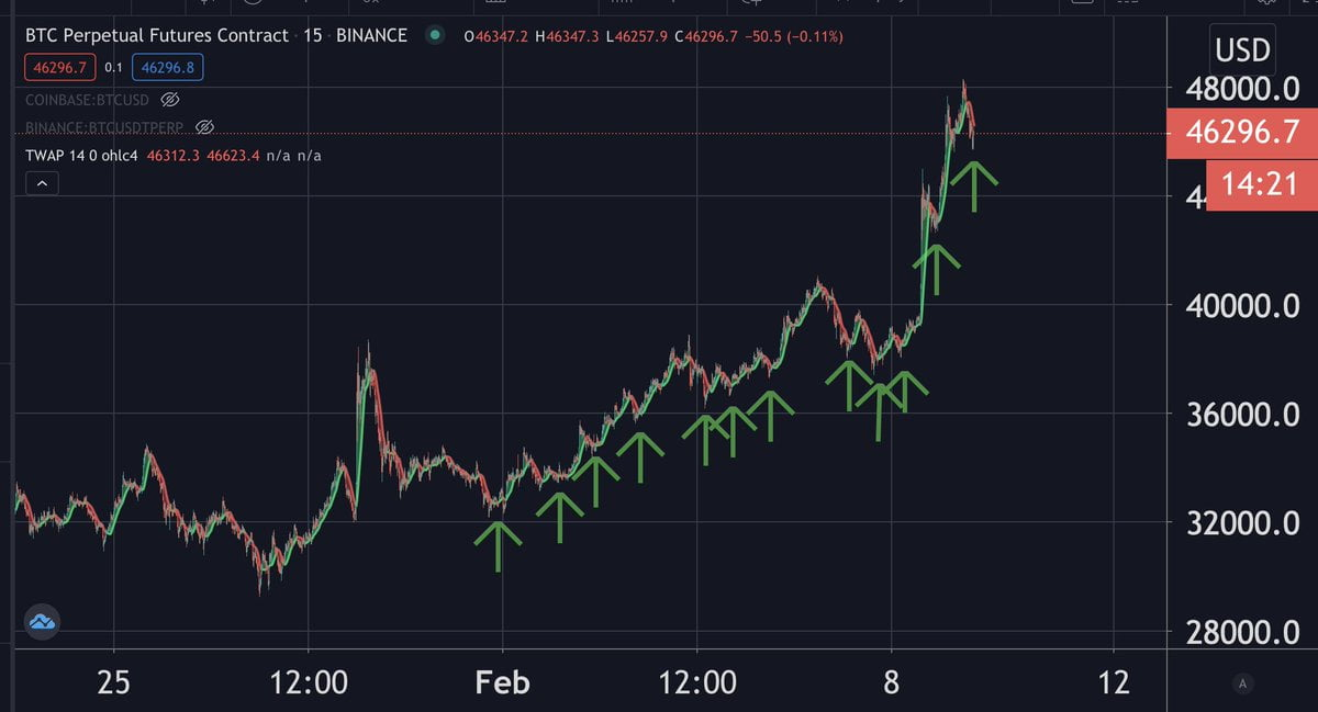 Bitcoin Driven Higher by TWAP Buying as Price Stabilizes at All-Time Highs