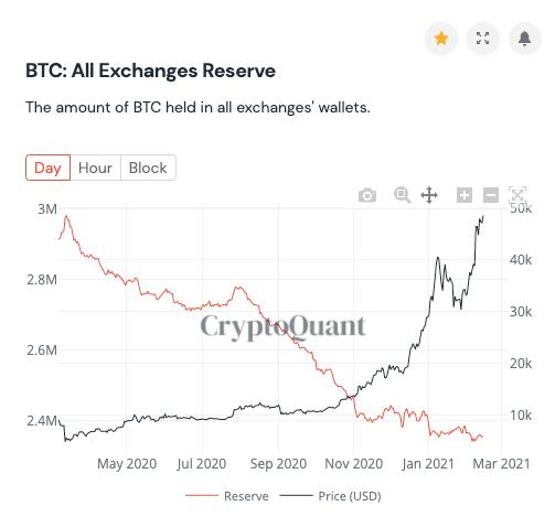 Bitcoin, tiền điện tử, BTCUSD, BTCUSDT