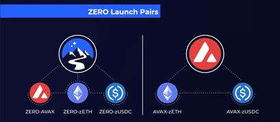 DeFi Grows to an Avalanche with Zero Exchange