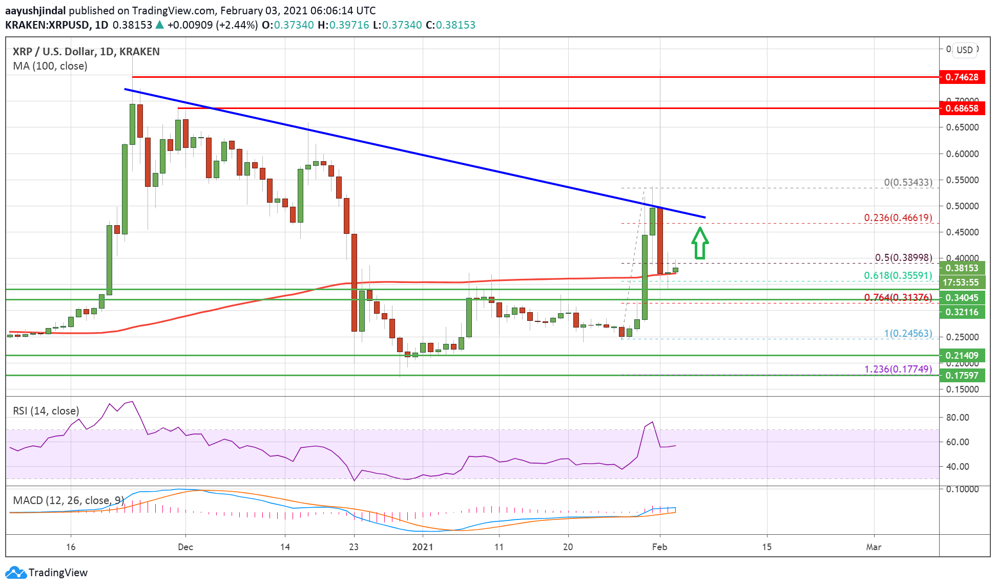 Charted: Ripple (XRP) Holding Key Support, Why It Could Rally Again To $0.452