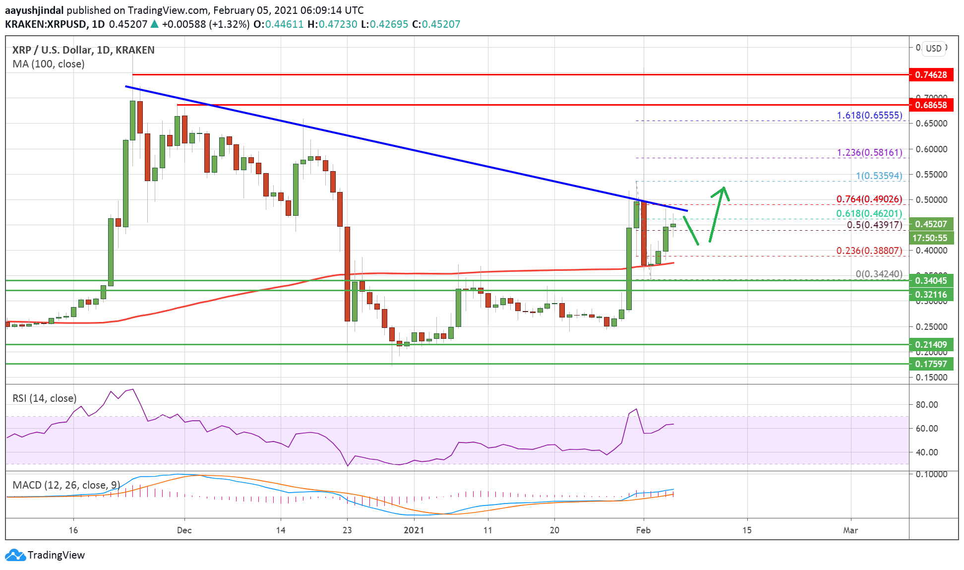 Charted: Ripple (XRP) Surges 15%, Why Bulls In Control Above $0.44