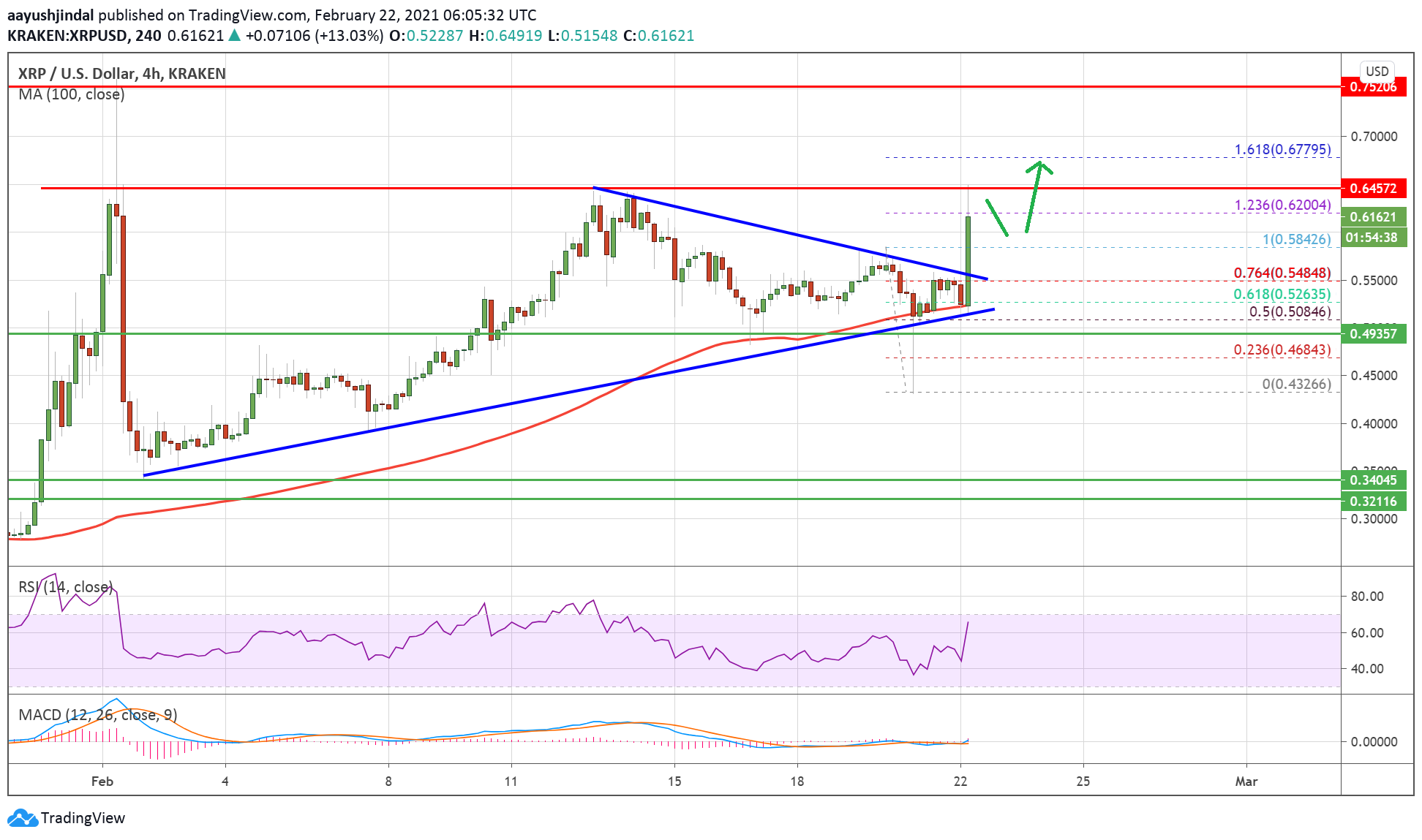 Charted: Ripple (XRP) Rallies 20%, Why Dips Could Be Attractive