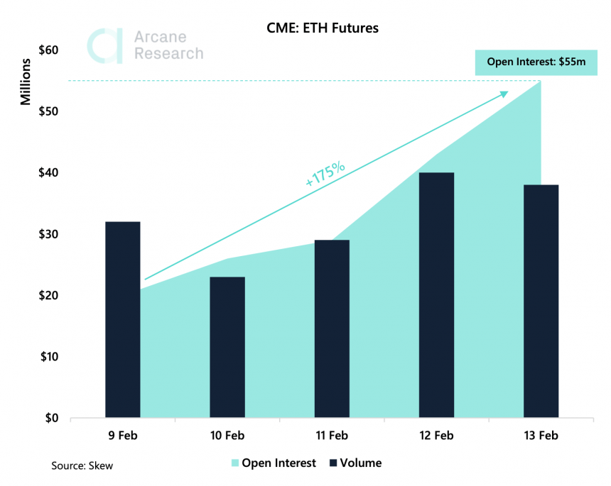 ethereum cme open interest
