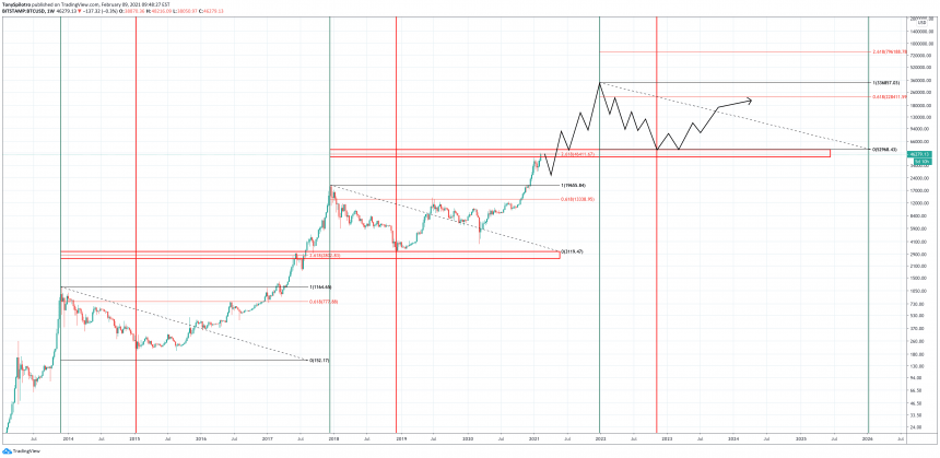 Current Bitcoin Consolidation Zone Could Act As The Next Bear Market Bottom