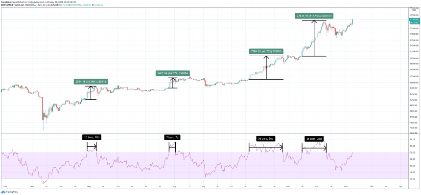Bitcoin Could Double (Again) With A Close Above This Key Level