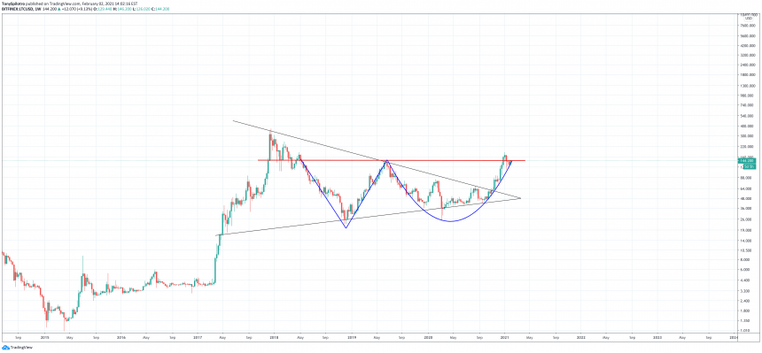 litecoin symmetrical triangle