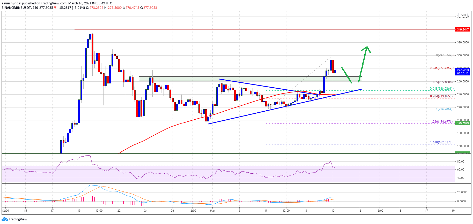 Charted: Binance Coin (BNB) Regains Strength, Bulls Aim Fresh Break above $300