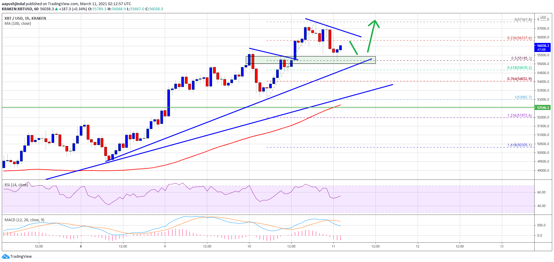 TA: Bitcoin Gains Bullish Momentum, Why BTC Could Hit New ATH