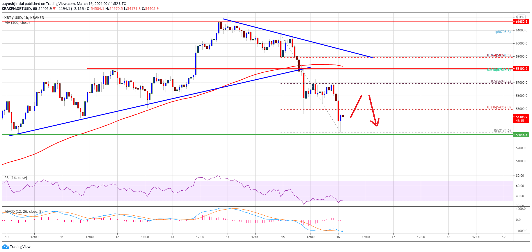 TA: Bitcoin Corrects 10%, Why BTC Could Extend Losses