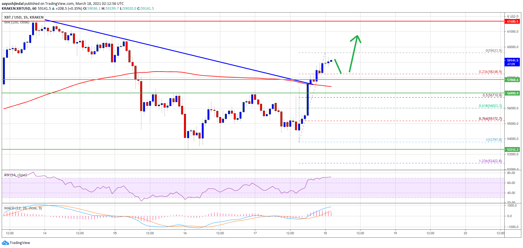 TA: Bitcoin Breaks Key Hurdle, Why BTC Could Surge Above $60K