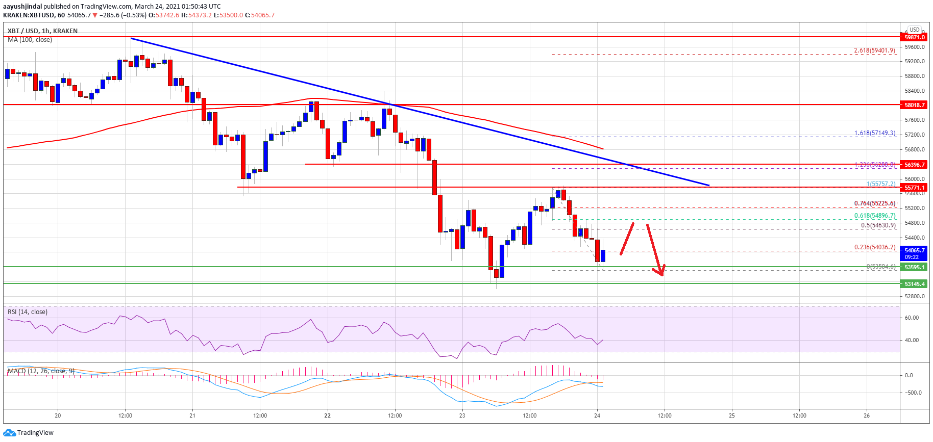 TA: Why Bitcoin Price Remains At Risk of More Losses Below $53K