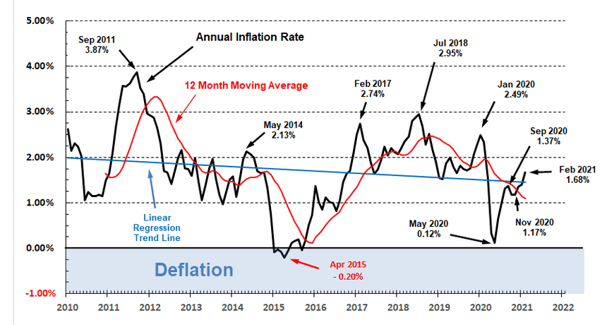 U.S> inflation rate since 2010