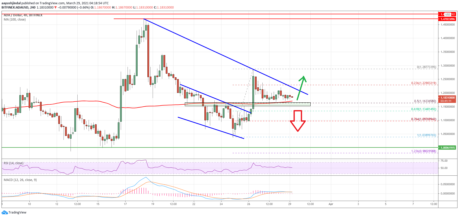 Charted: Cardano (ADA) Holds Key Support, Why It Could Rally Above $1.22