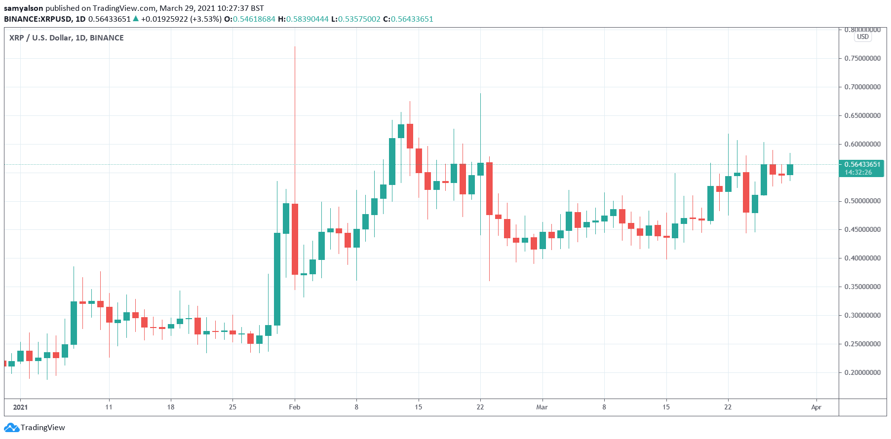 XRP daily chart