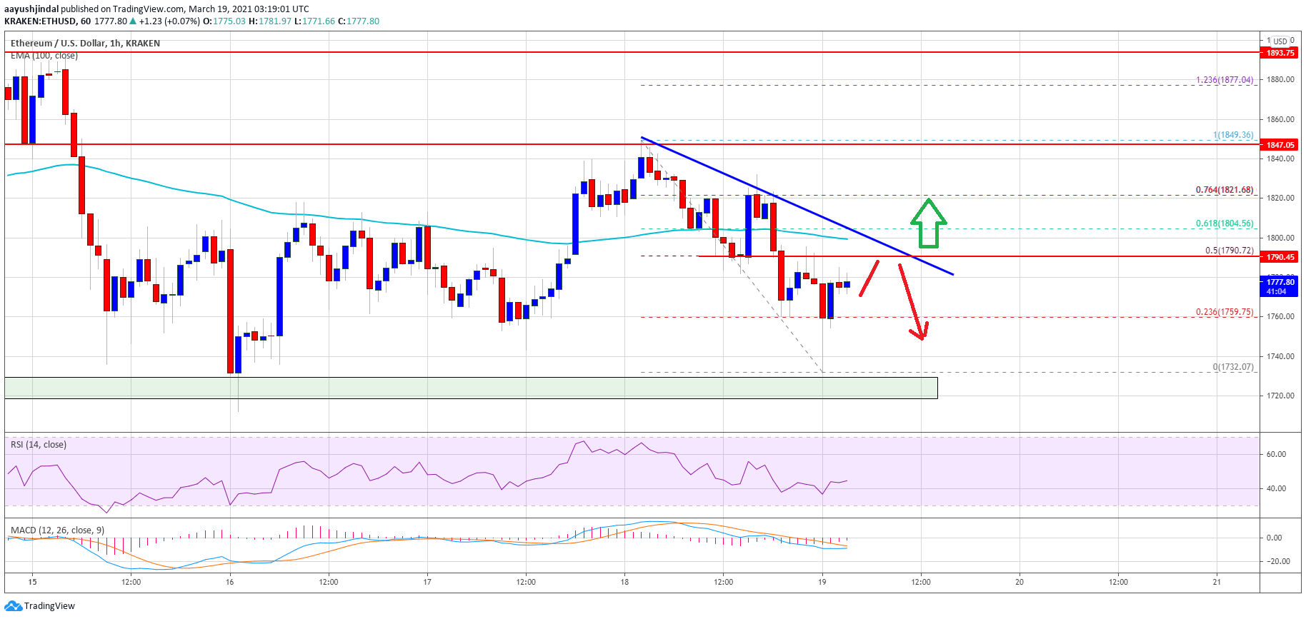TA: Ethereum Stuck In A Range, Why $1,700 Is The Key For Next Move