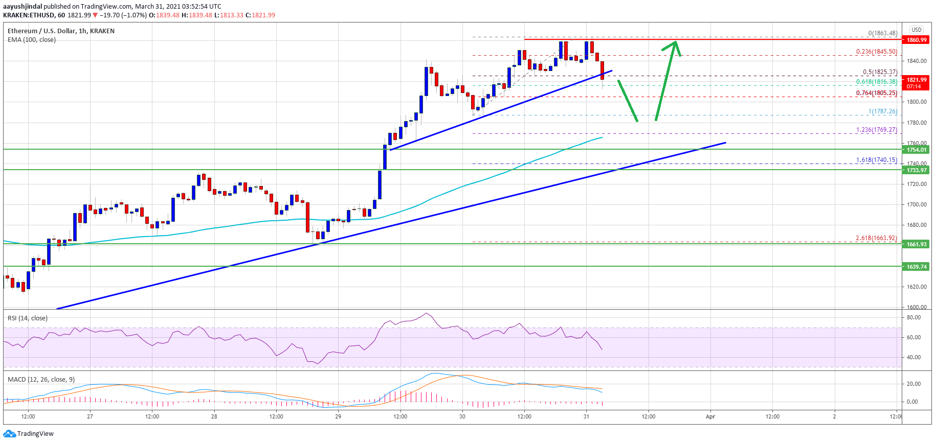 TA: Ethereum Bulls Keeps Pushing, Why Rally Isn't Over Yet